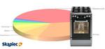 Ranking kuchenek gazowych i elektrycznych - sierpień 2013