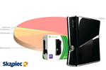 Ranking konsoli - luty 2012