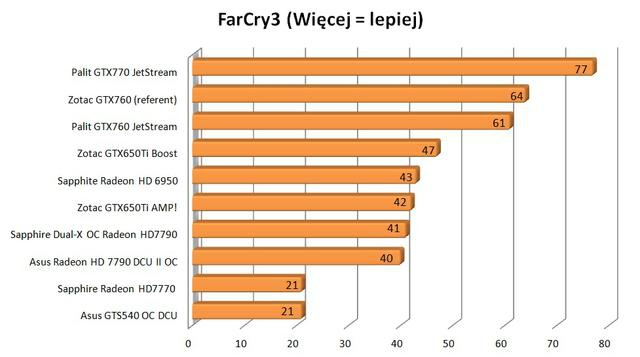 Palit GTX760 JetStream FarCry 3
