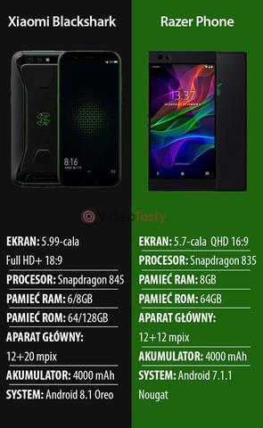 Xiaomi Blackshark VS Razer Phone