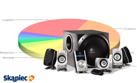 Ranking głośników komputerowych - styczeń 2012