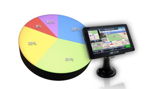Ranking nawigacji samochodowych - marzec 2011