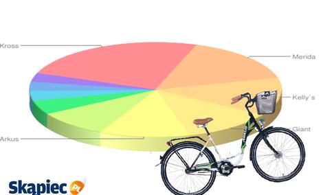 Ranking rowerów - listopad 2011