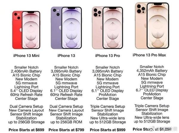Przewidywana specyfikacja i wygląd iPhone'ów 13