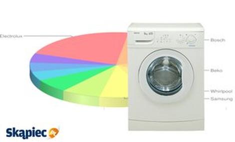 Najczęściej wybierane pralki - TOP 10 czerwiec 2014