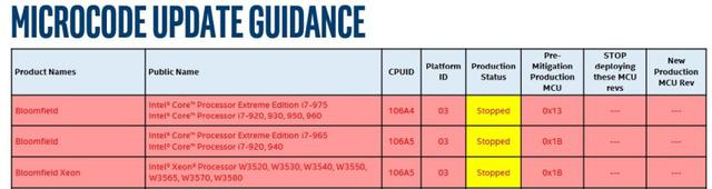 Pojawił się kwietniowy harmonogram poprawek Intela.