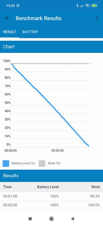 Wynik czasu pracy baterii