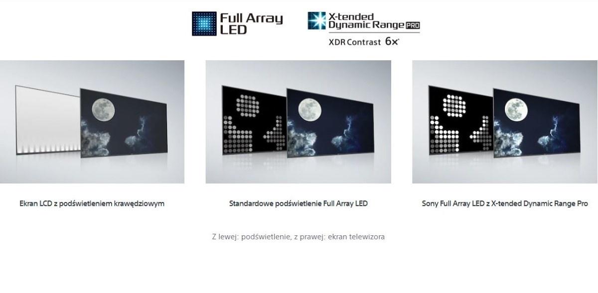 Porównanie różnych ekranów LCD przez Sony