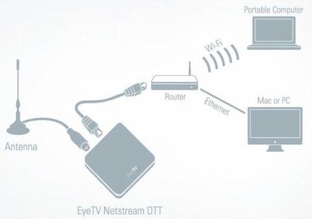 Netstream DTT