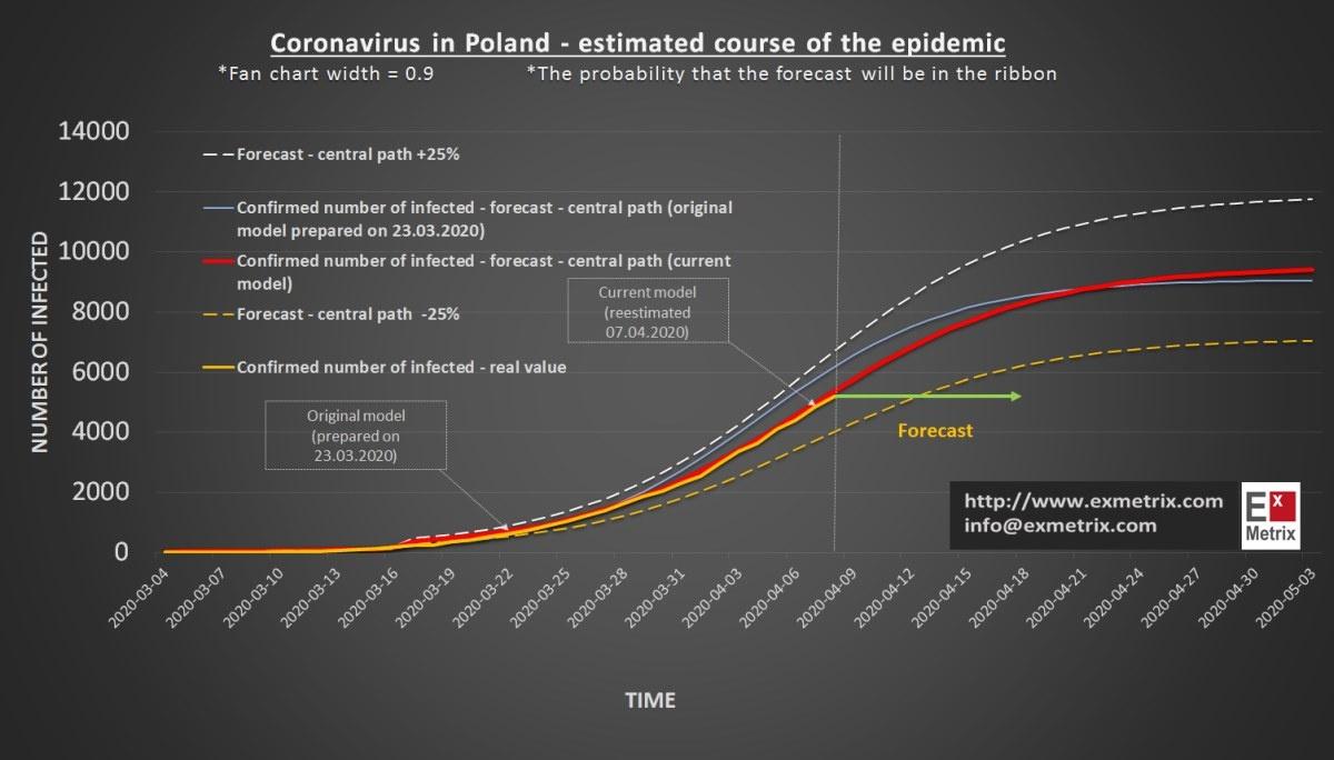 Wykres ExMetrix został poprawiony i uwzględnia bieżący wzrost liczby zachorowań