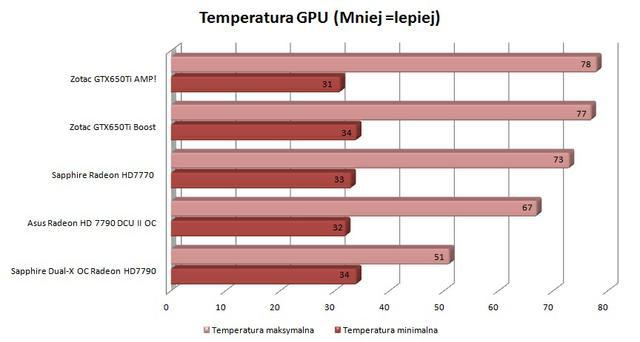 Zotac GTX650Ti Boost temeperatury