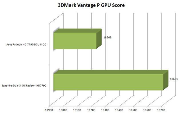 Sapphire Radeon HD7790 3dmv tab