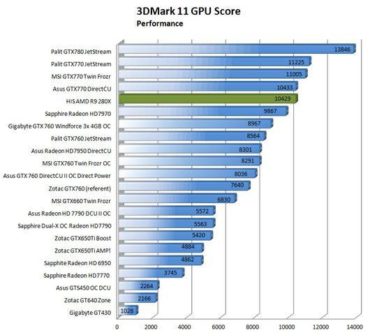 HIS AMD R9 280X fot16