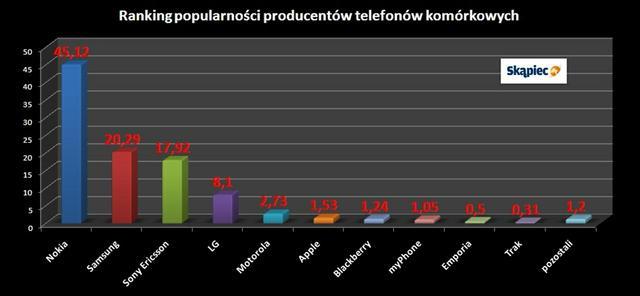Ranking telefonów komórkowych - marzec 2010