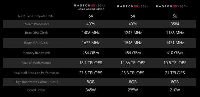 Tabela porównująca karty Vega