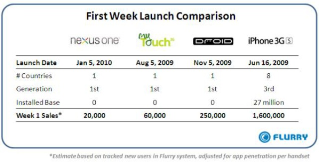 Google Nexus One Sales Off