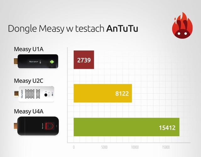 Wydajność Androida, a ilość rdzeni