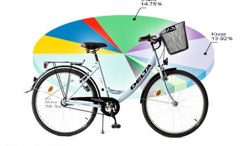 Ranking rowerów - lipiec 2011
