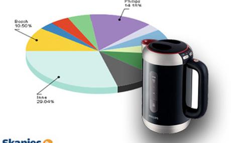 Ranking czajników elektrycznych kwiecień 2011