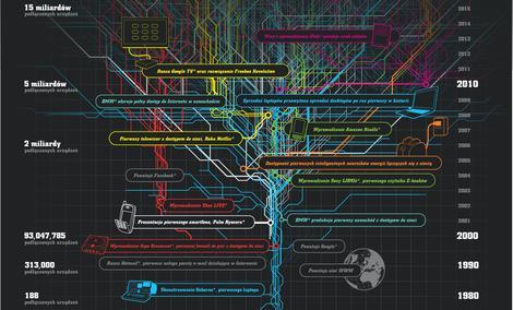 The Internet of Things, czyli Internet przedmiotów codziennego użytku
