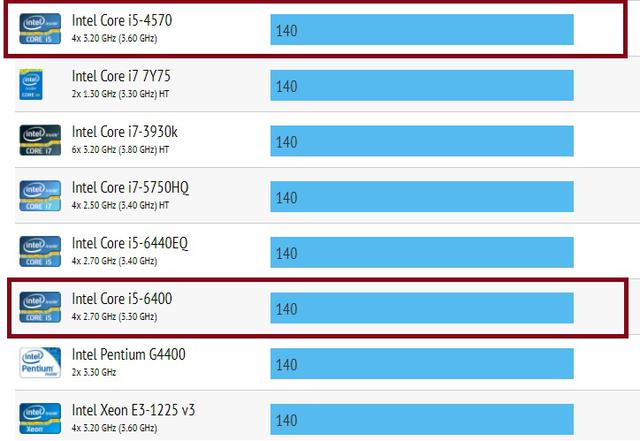 Komputer za 1500 zł - i5-4570 vs i5-6400