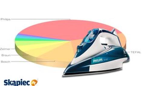 Najpopularniejsze Żelazka - Klasyfikacja Lipiec 2014