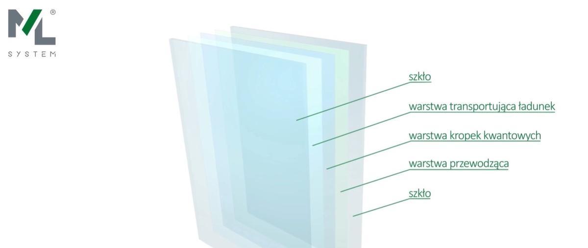 Szyba fotowoltaiczna ML System jest wzbogacona kropkami kwantowymi (źródło: Materiały ML System)