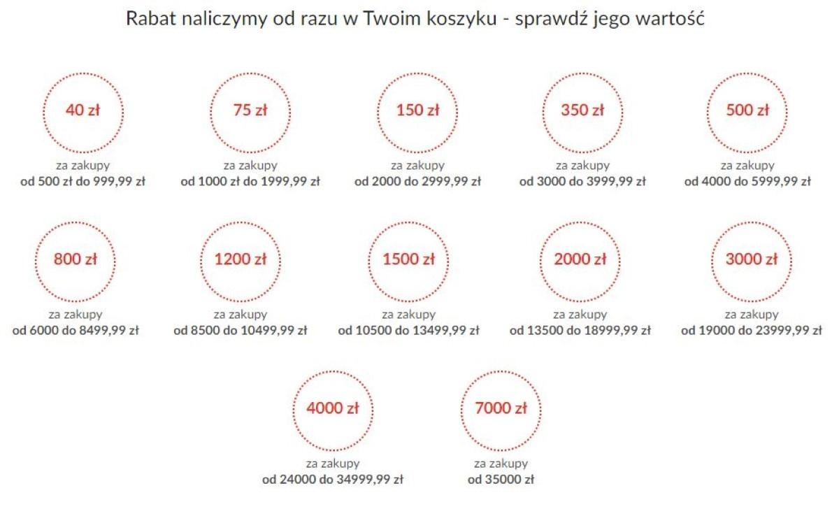 Więcej kupujesz, więcej zyskujesz do 7000 złotych