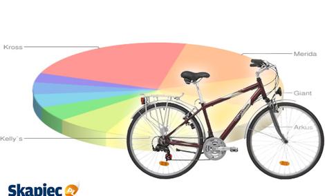 Ranking rowerów - wrzesień 2011
