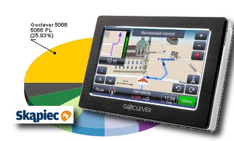 Ranking nawigacji samochodowych GPS - sierpień 2010