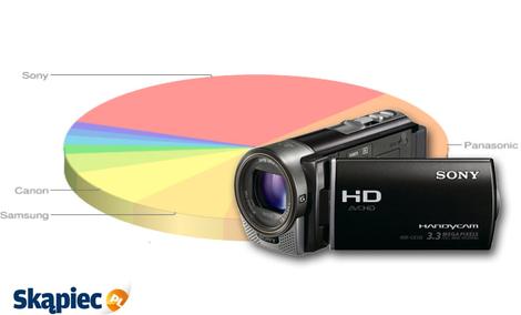 Ranking kamer cyfrowych - październik 2011