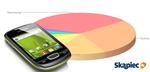 Ranking telefonów komórkowych - kwiecień 2012