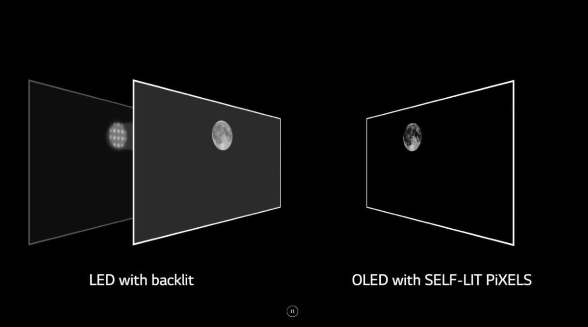 Wytłumaczenie działania OLED-ów na grafice od LG