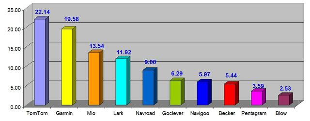 Ranking nawigacji samochodowych GPS - kwiecień 2010