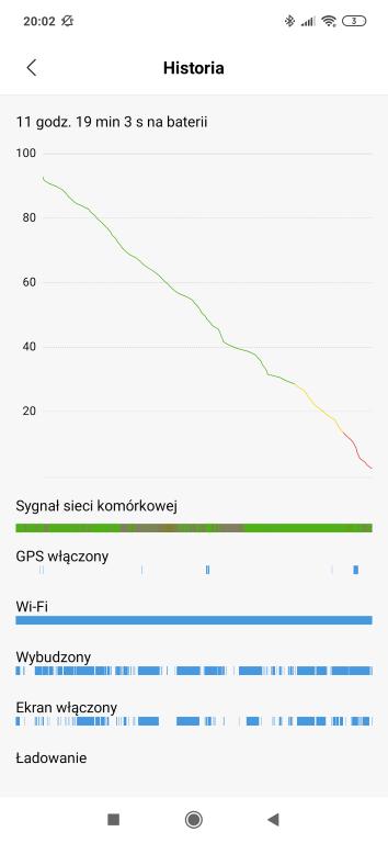 Czas pracy baterii według pomiarów Xiaomi