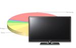 Ranking telewizorów LED - listopad 2011