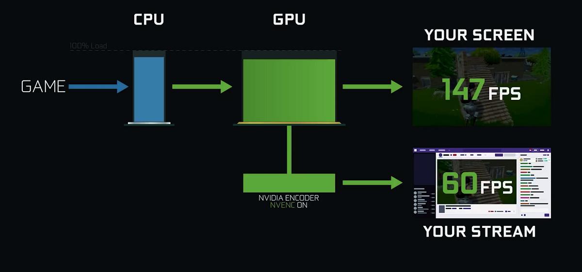 jak działa enkodowanie hardwarowe