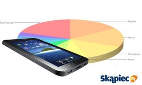 Ranking tabletów - lipiec 2013