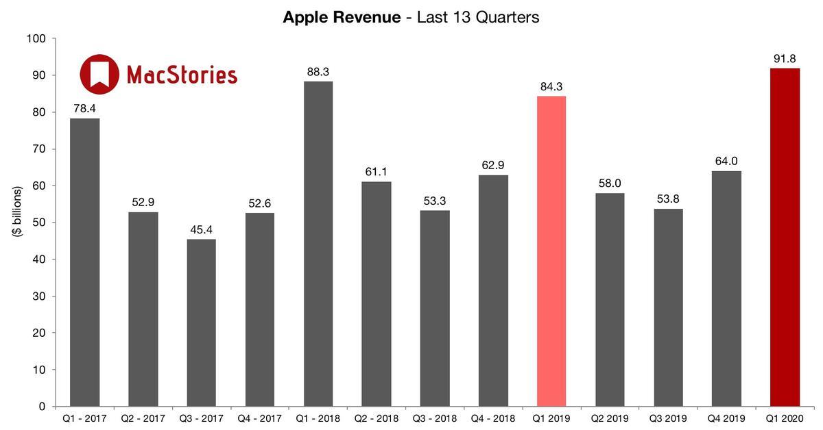 Kwartalne zyski Apple pod koniec 2019 roku pobiły rekordy