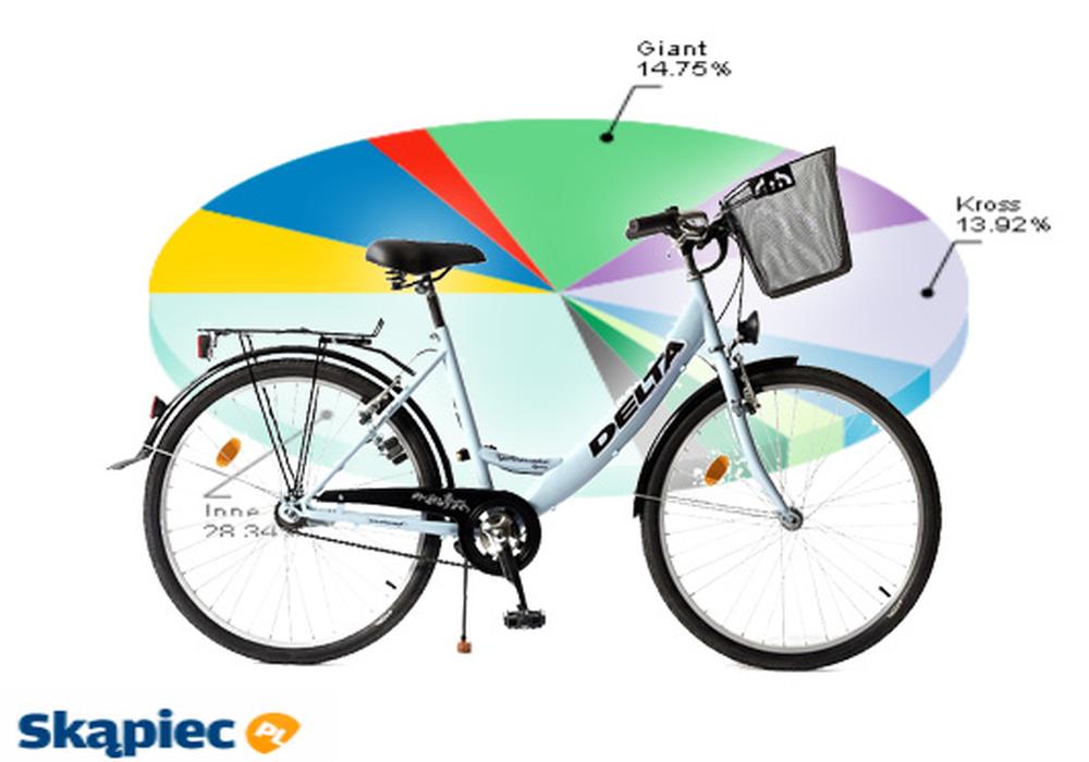 Ranking rowerów - czerwiec 2011