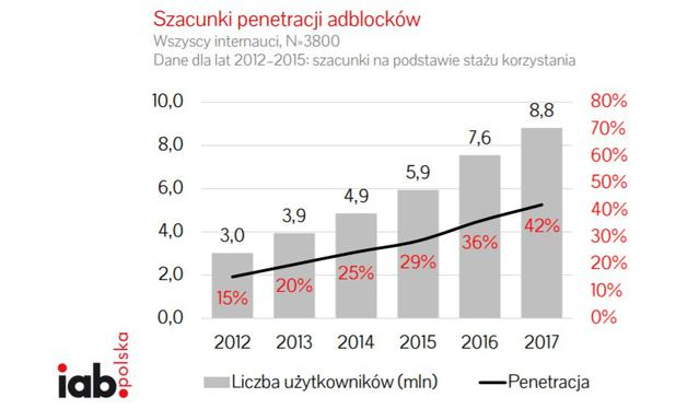 Blokowanie reklam jest w Polsce normą