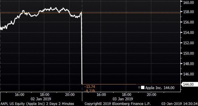 Gwałtowny spadek akcji Apple (źródło:bloomberg)