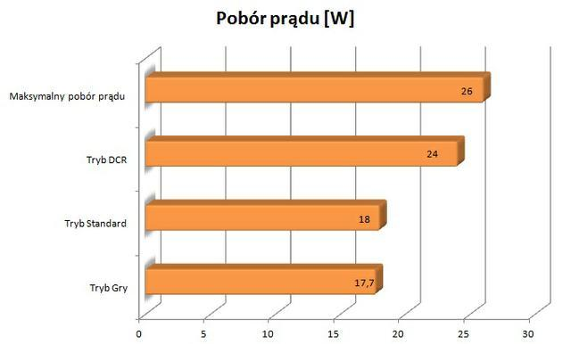 AOC I2360P  pobór prądu