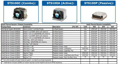 Intel BXSTS100C cooler do CPU Xeon E5-2400 aktywny