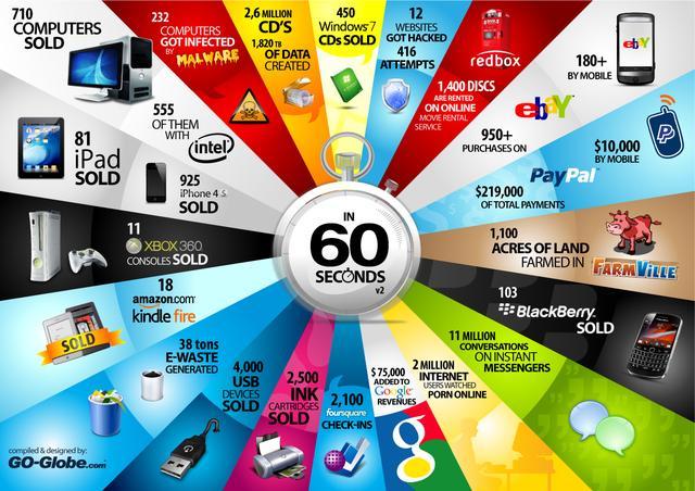[INFOGRAFIKA] Jak wygląda sprzedaż nowych technologii w ciągu minuty?