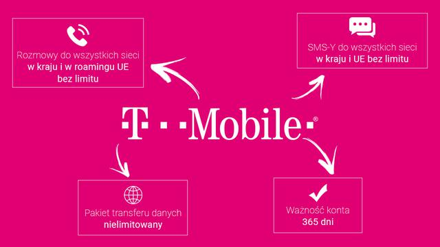 KARTA T-Mobile