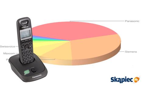 Ranking telefonów stacjonarnych - listopad 2011