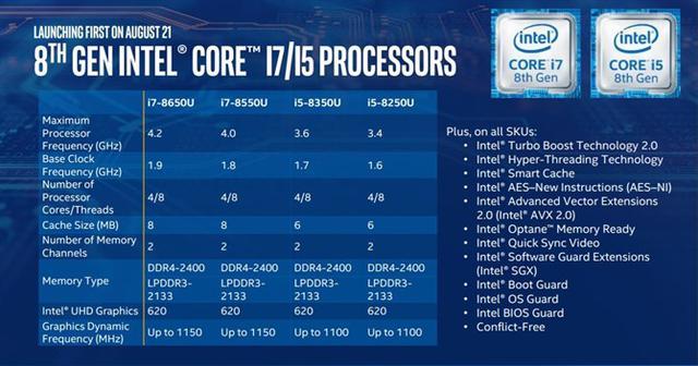 Intel Core 8 Generacja