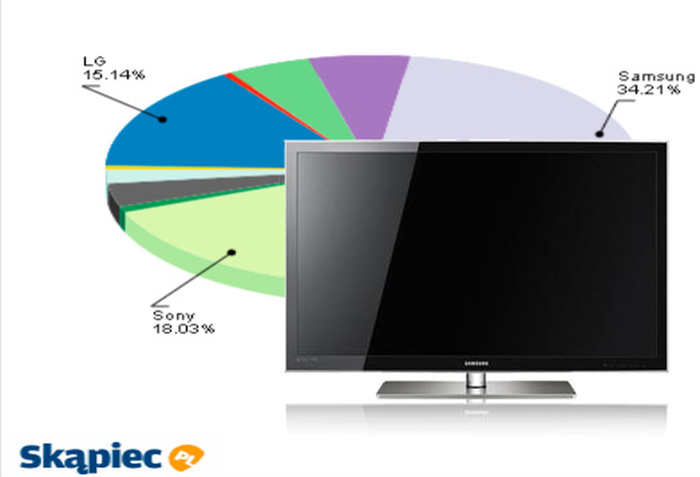 Ranking telewizorów LED - czerwiec 2011