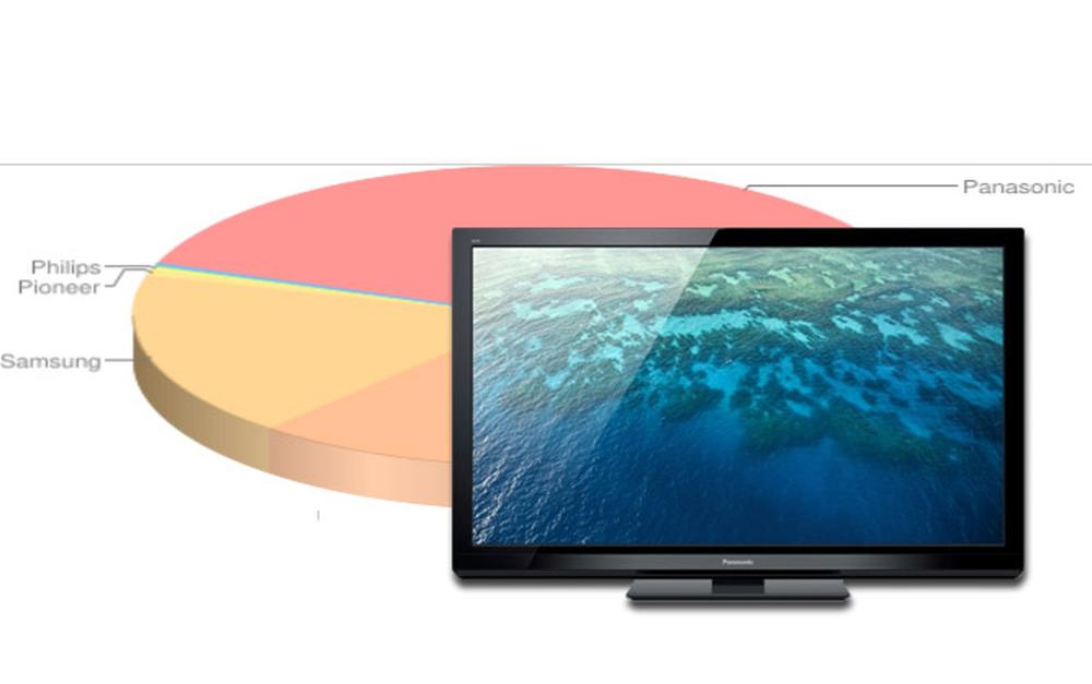 Ranking telewizorów plazmowych - wrzesień 2011